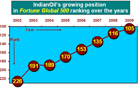 Indian Petroleum Logo Status as India's Numero